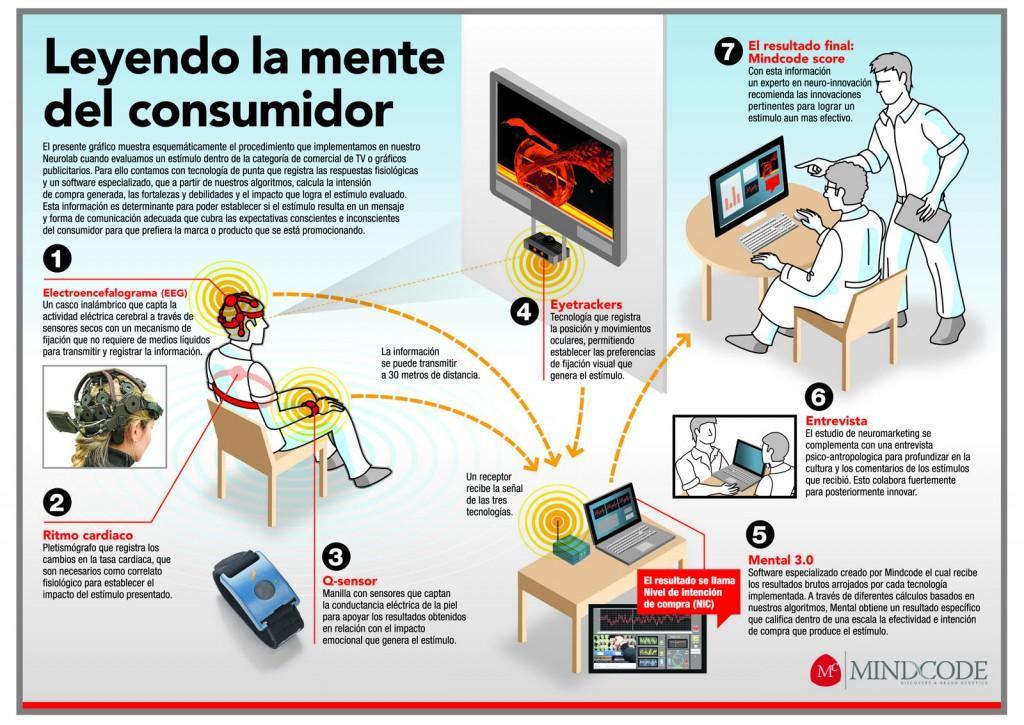 Leyendo la mente del consumidor